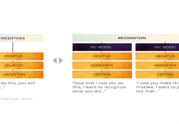 recognition model